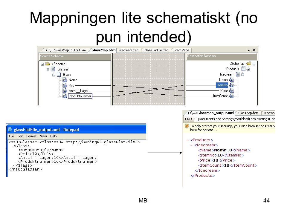 Mappningen lite schematiskt (no pun intended)