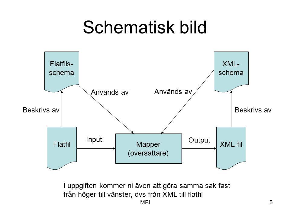 Schematisk bild Flatfils- schema XML- schema Används av Används av
