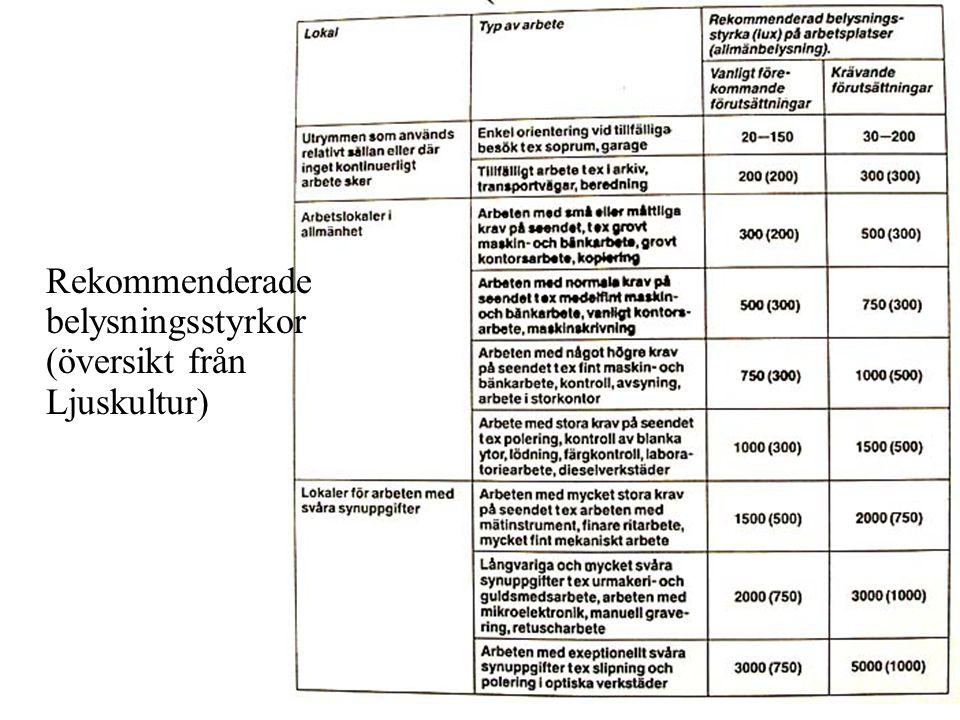 Rekommenderade belysningsstyrkor (översikt från Ljuskultur)