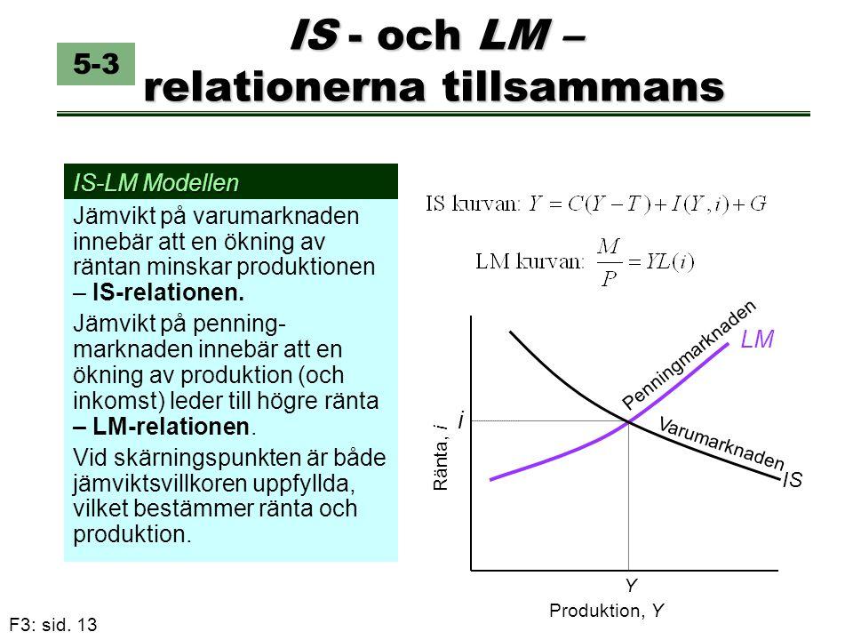 IS - och LM – relationerna tillsammans