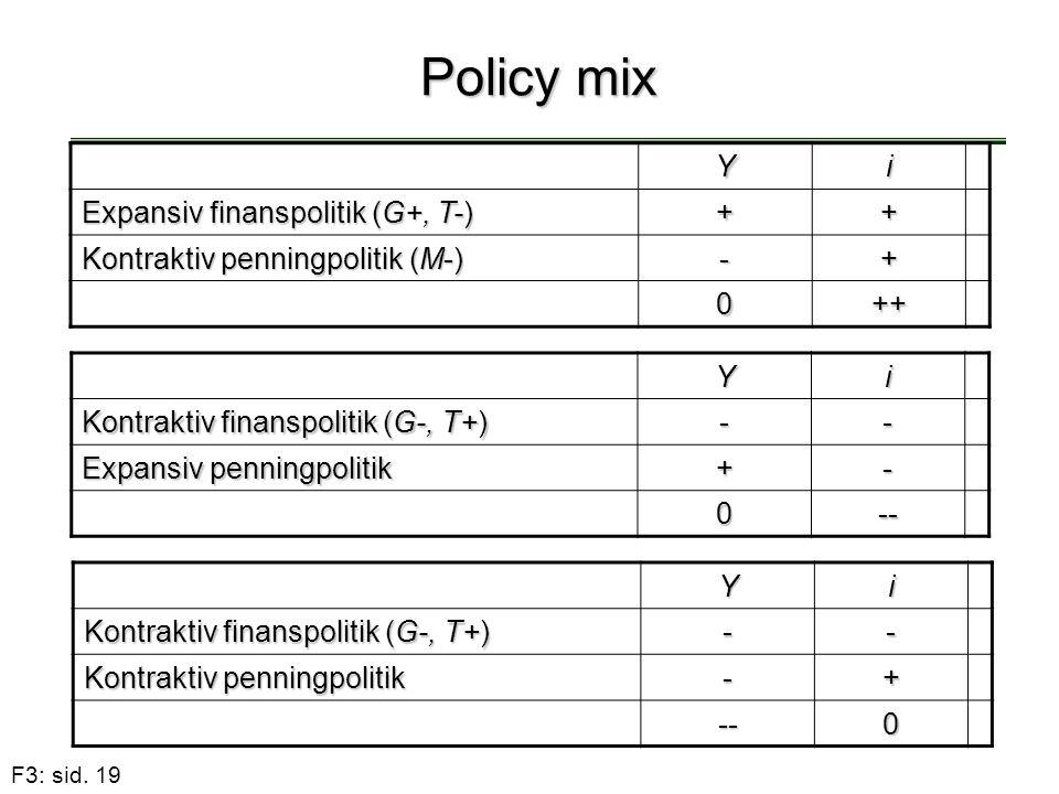 Policy mix Y i Expansiv finanspolitik (G+, T-) +