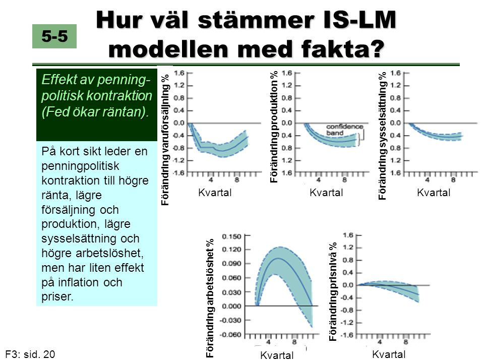 Hur väl stämmer IS-LM modellen med fakta