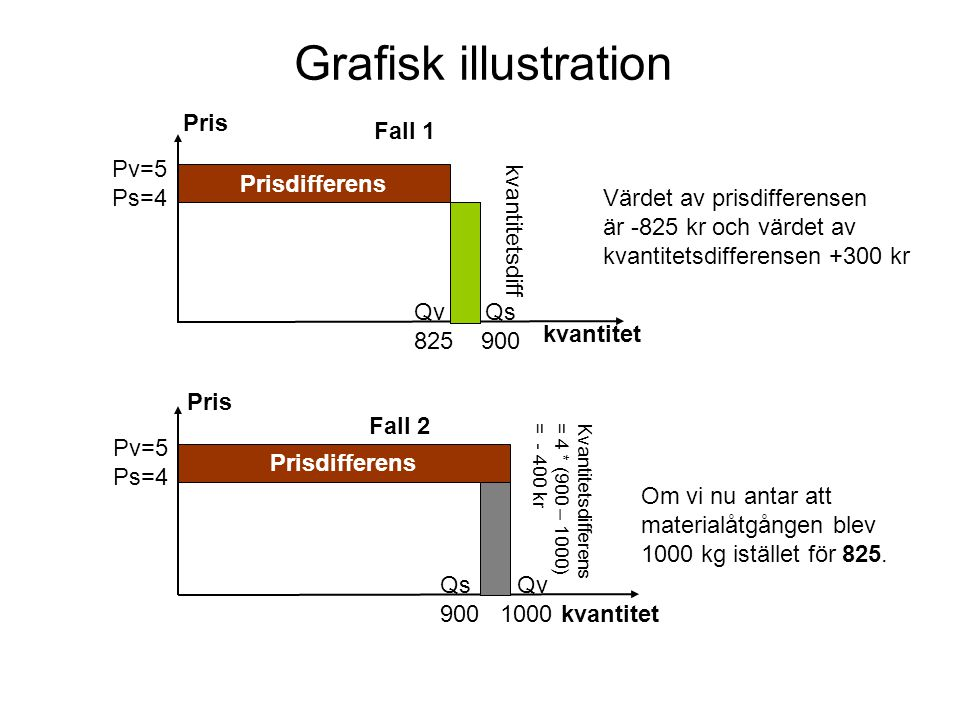 Grafisk illustration Pris Fall 1 Pv=5 Ps=4 Prisdifferens