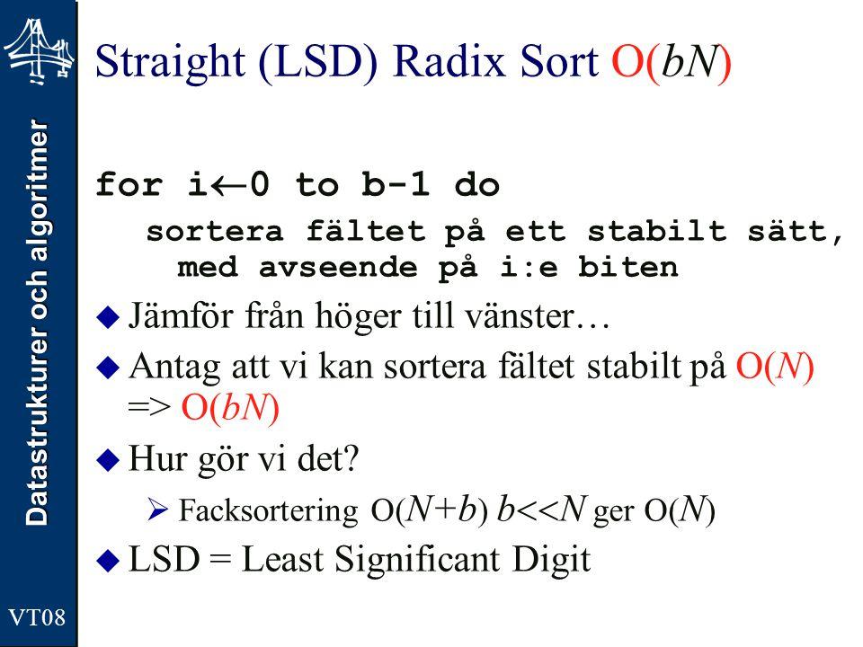 Straight (LSD) Radix Sort O(bN)