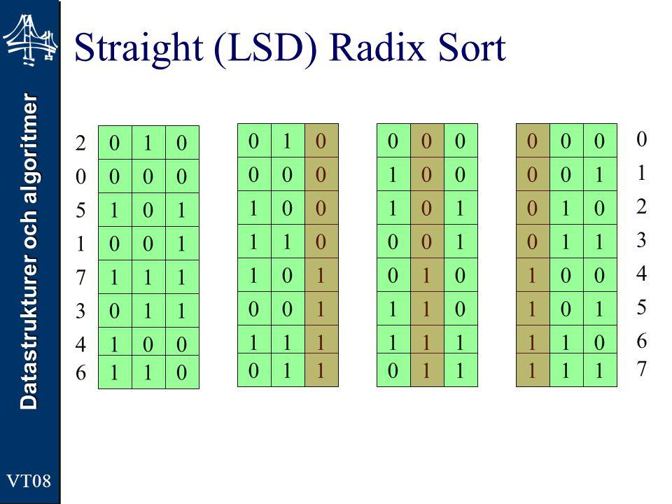 Straight (LSD) Radix Sort