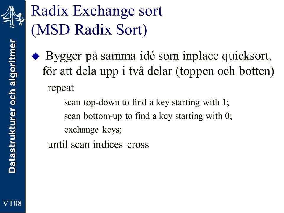 Radix Exchange sort (MSD Radix Sort)