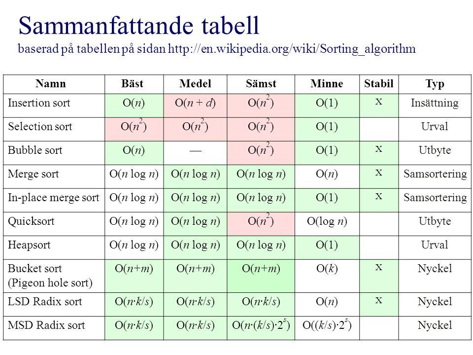Sammanfattande tabell baserad på tabellen på sidan http://en.wikipedia.org/wiki/Sorting_algorithm