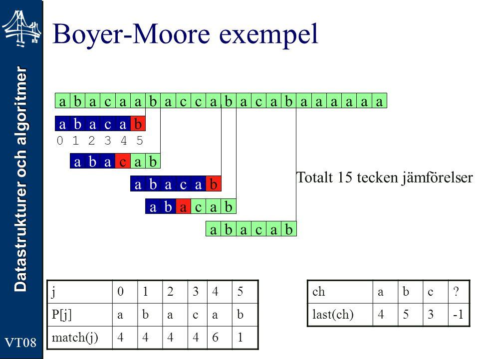 Boyer-Moore exempel a b a c a a b a c c a b a c a b a a a a a a a b c