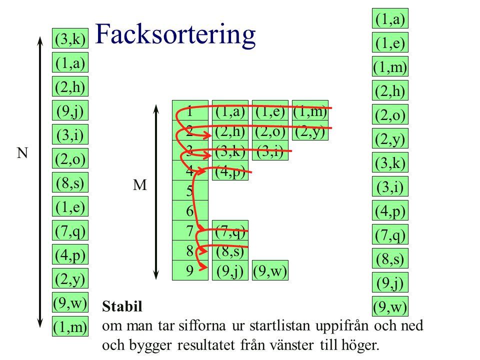Facksortering (1,a) (1,e) (1,m) (3,k) (1,a) (2,h) (2,h) (2,o) (2,y)