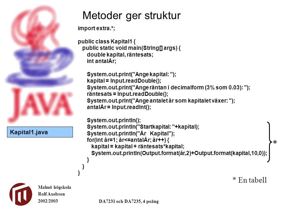 Metoder ger struktur * * En tabell Kapital1.java import extra.*;
