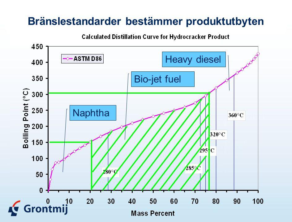 Bränslestandarder bestämmer produktutbyten