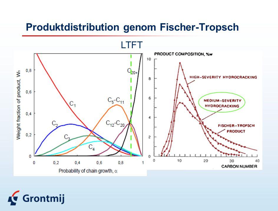 Produktdistribution genom Fischer-Tropsch