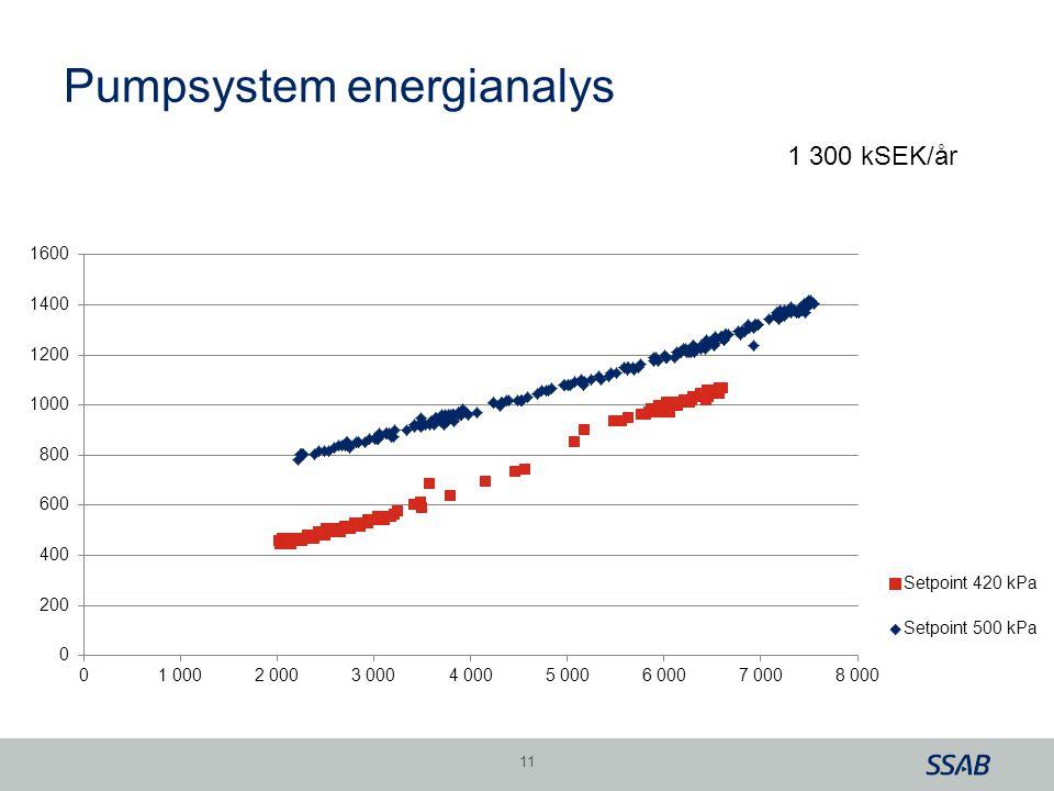 Pumpsystem energianalys