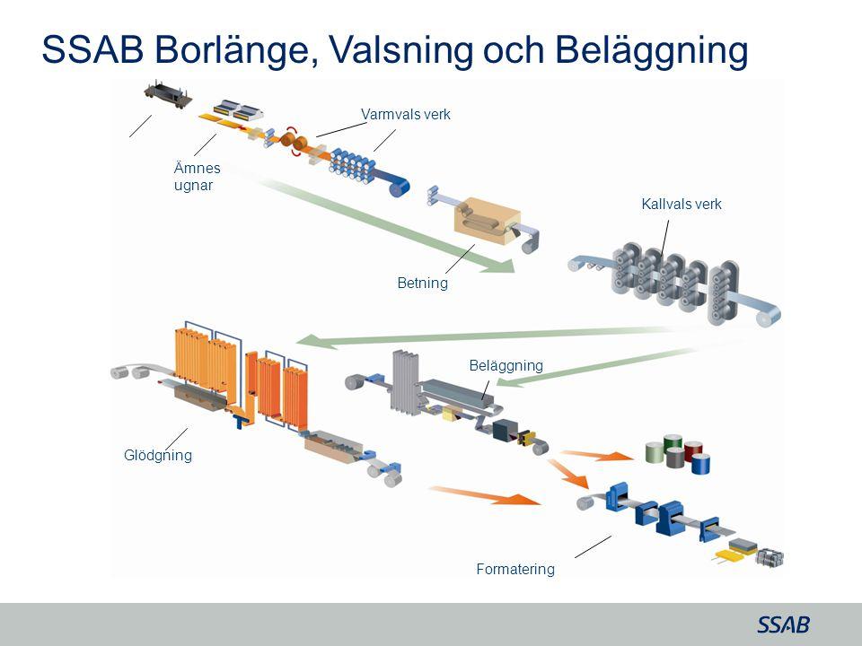 SSAB Borlänge, Valsning och Beläggning