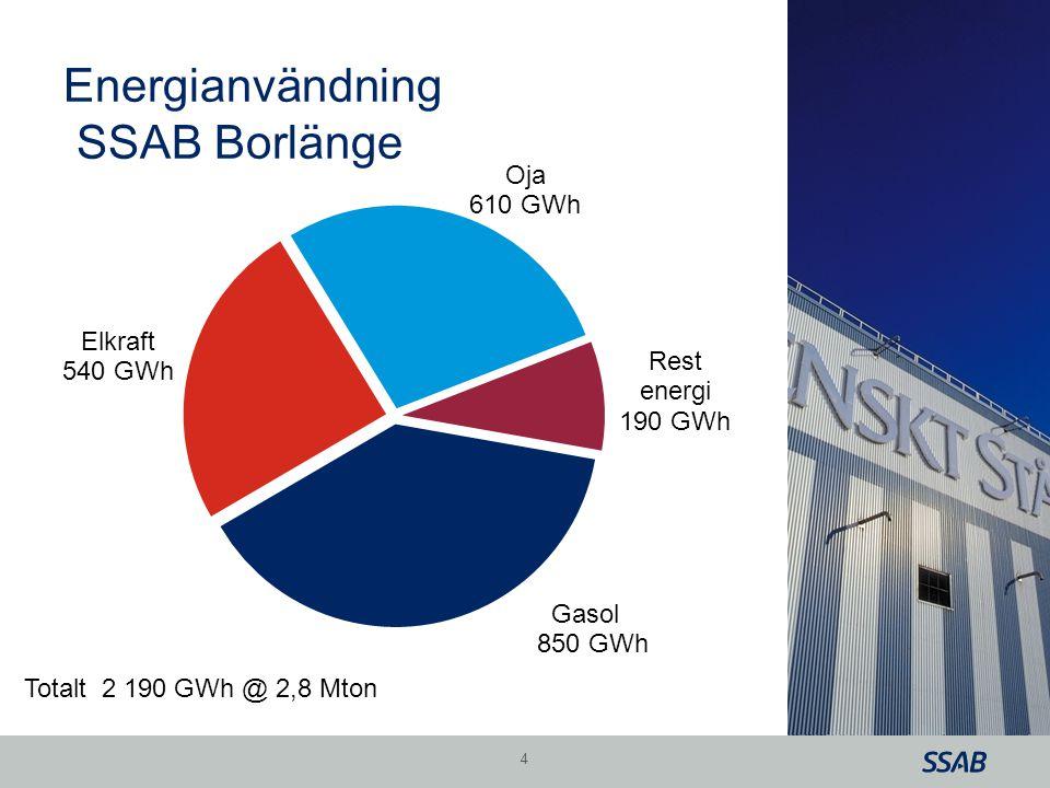 Energianvändning SSAB Borlänge