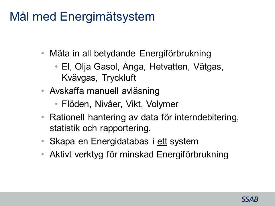 Mål med Energimätsystem