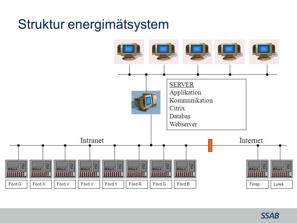 Struktur energimätsystem