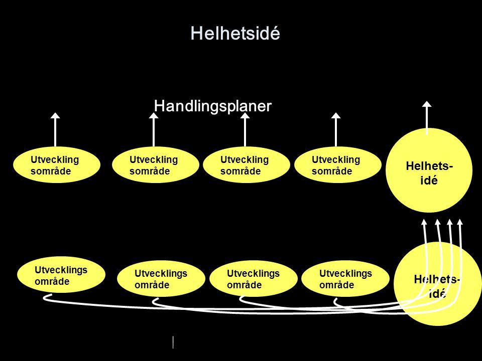 Helhetsidé Handlingsplaner Helhets-idé Helhets-idé Utvecklingsområde
