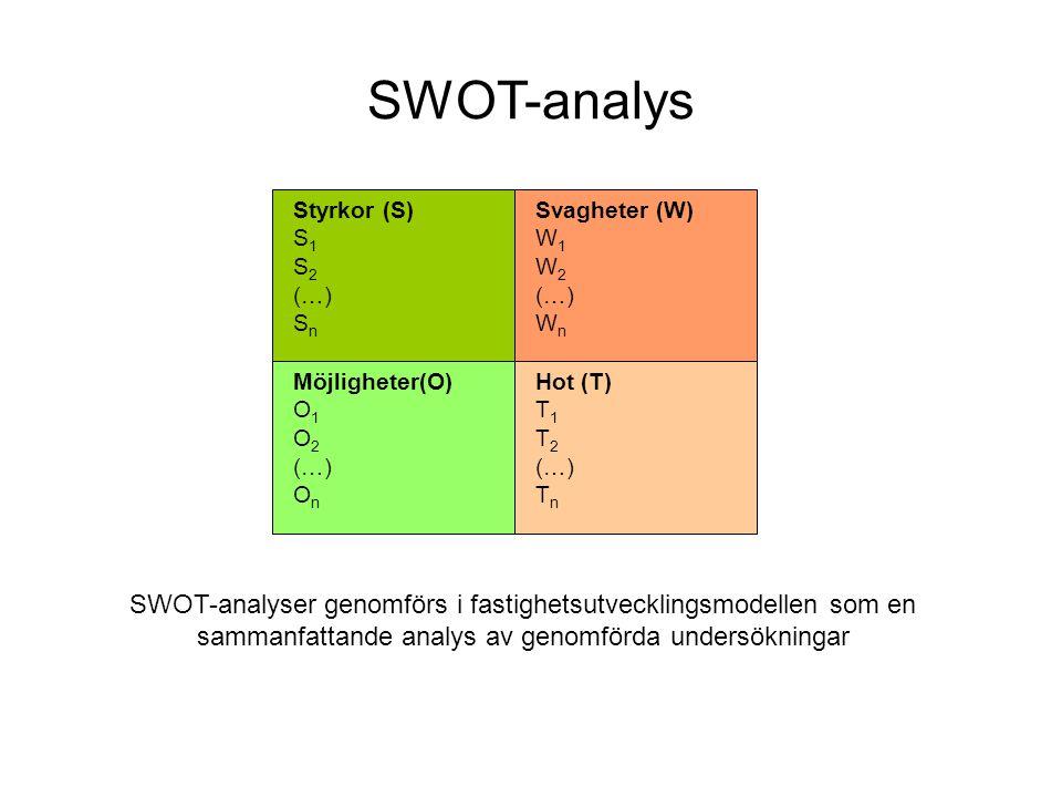 SWOT-analys Styrkor (S) S1. S2. (…) Sn. Hot (T) T1. T2. Tn. Möjligheter(O) O1. O2. On. Svagheter (W)