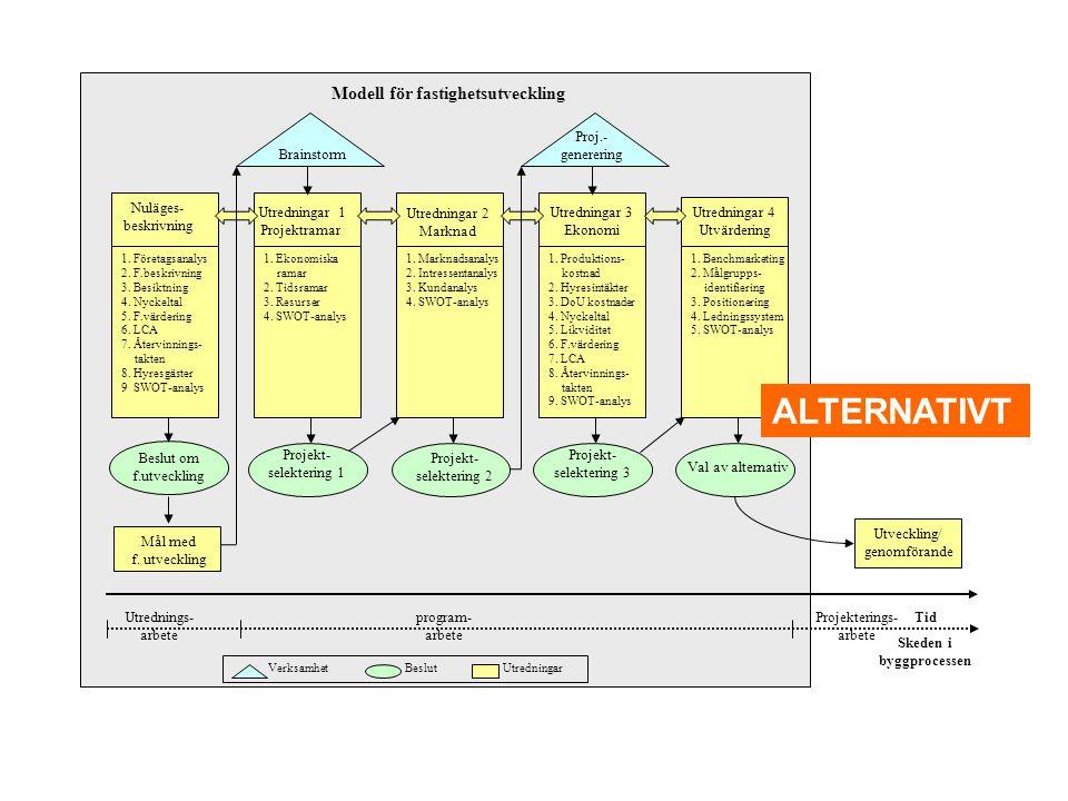 Modell för fastighetsutveckling Skeden i byggprocessen