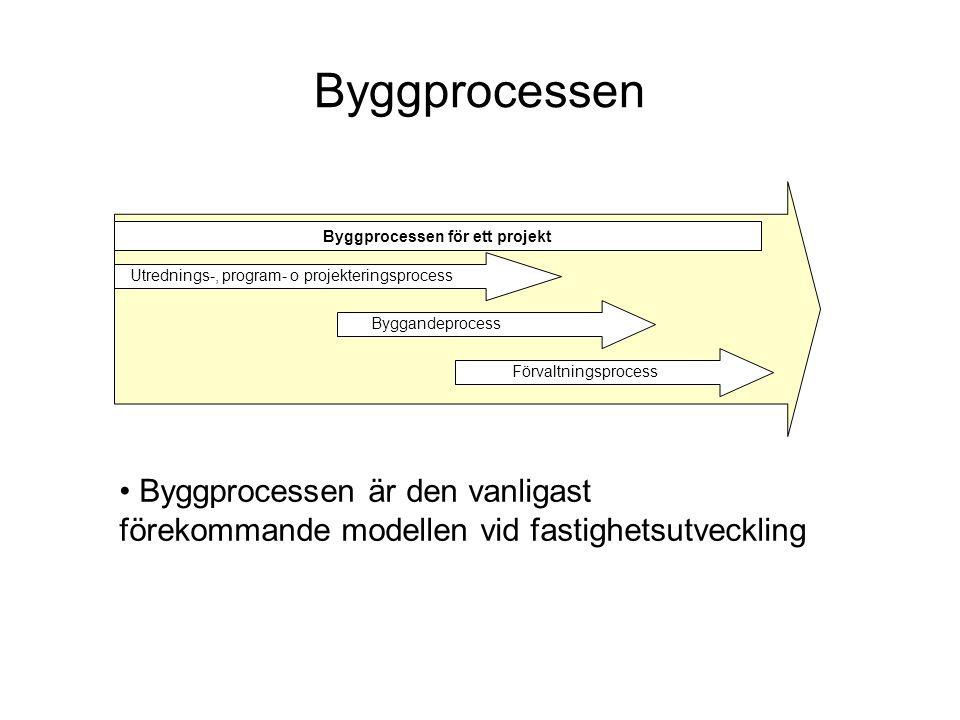 Byggprocessen för ett projekt
