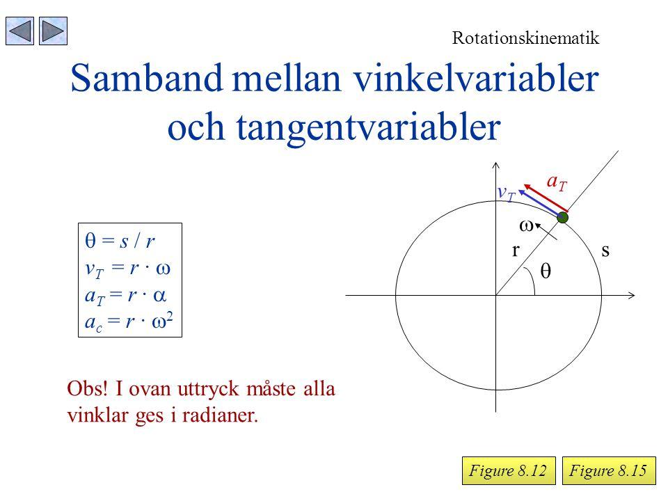 Samband mellan vinkelvariabler och tangentvariabler