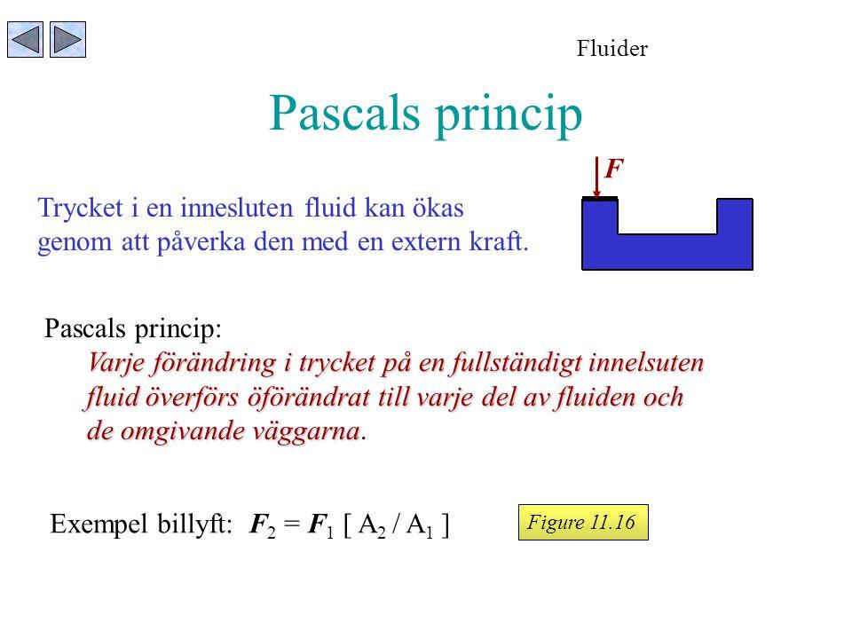 Pascals princip F Trycket i en innesluten fluid kan ökas
