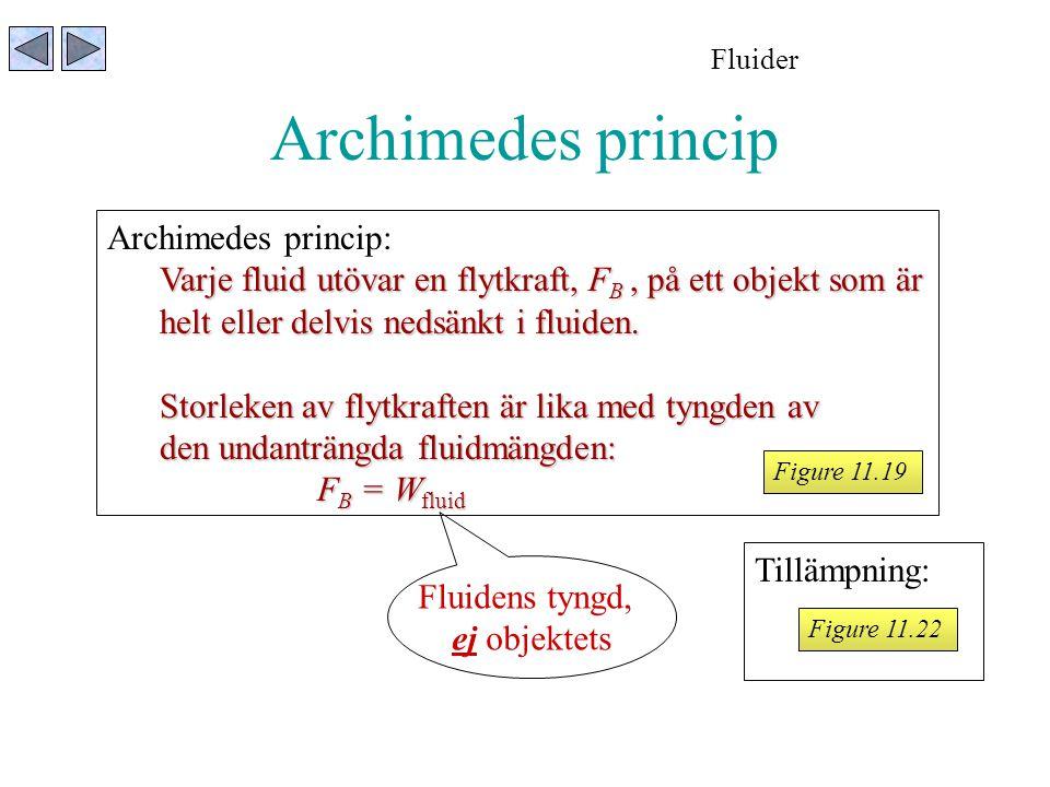 Archimedes princip Archimedes princip: