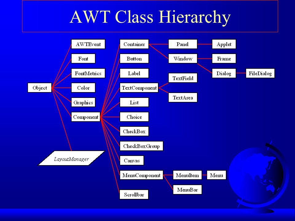 AWT Class Hierarchy