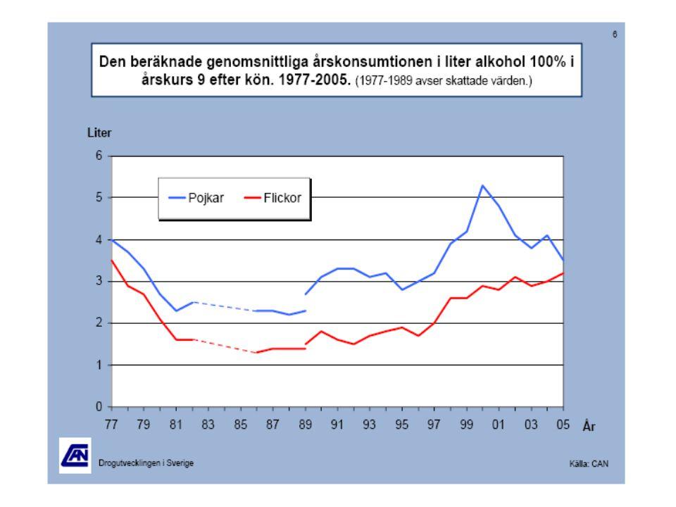 Trenden visar att flickor i årskurs 9 dricker alltmer i genomsnitt medan pojkar i årskurs 9 dricker allt mindre i genomsnitt.