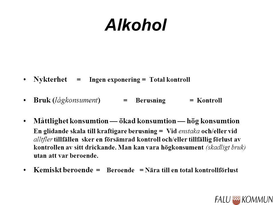 Alkohol Nykterhet = Ingen exponering = Total kontroll