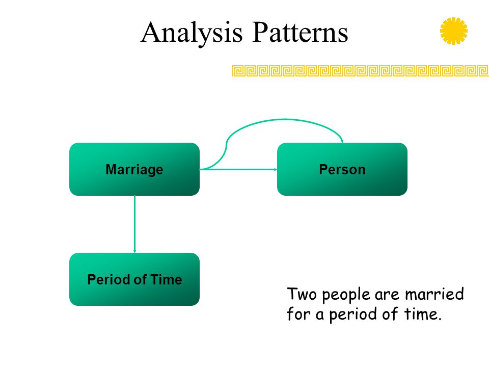 Analysis Patterns Two people are married for a period of time.