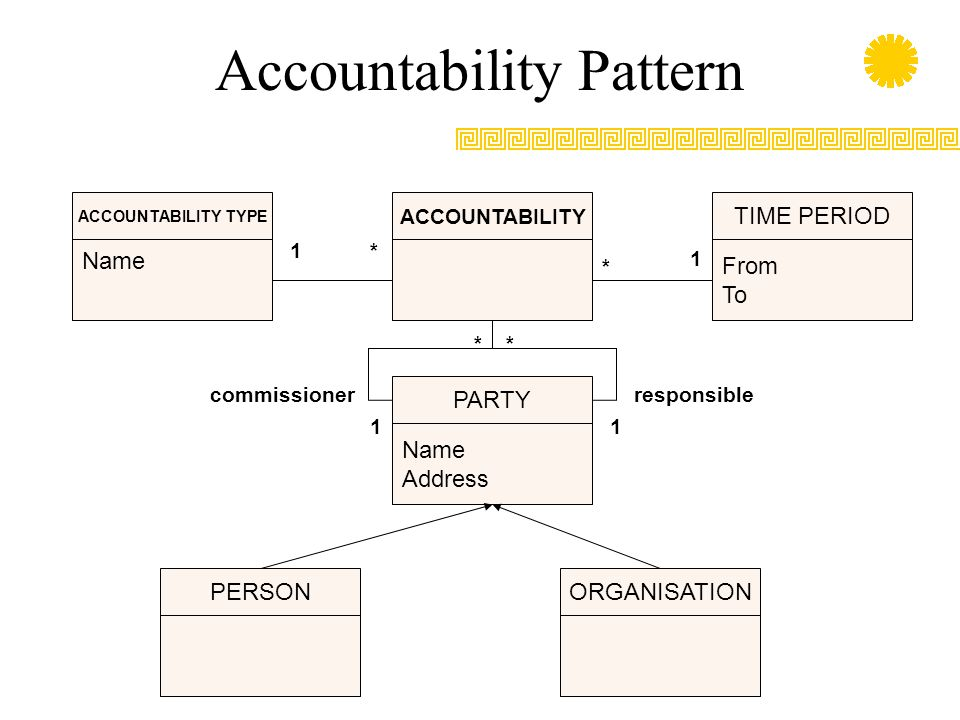 Accountability Pattern