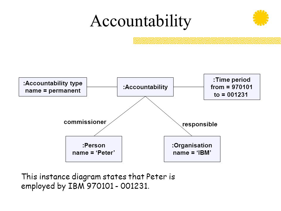 Accountability :Time period. from = 970101. to = 001231. :Accountability type. name = permanent.