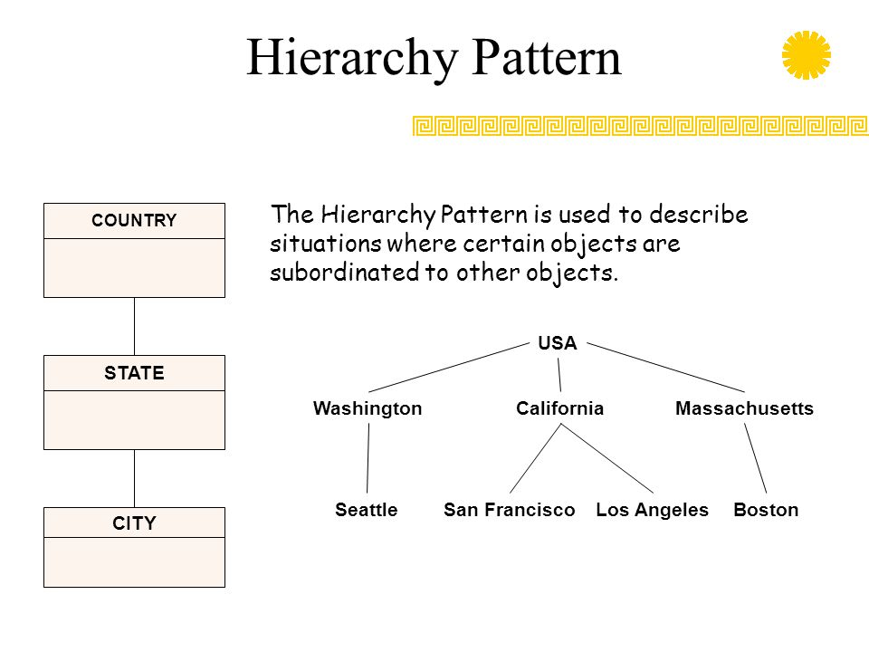 Hierarchy Pattern The Hierarchy Pattern is used to describe situations where certain objects are subordinated to other objects.