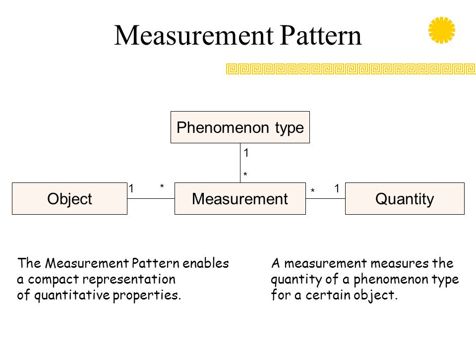 Measurement Pattern Phenomenon type Object Measurement Quantity