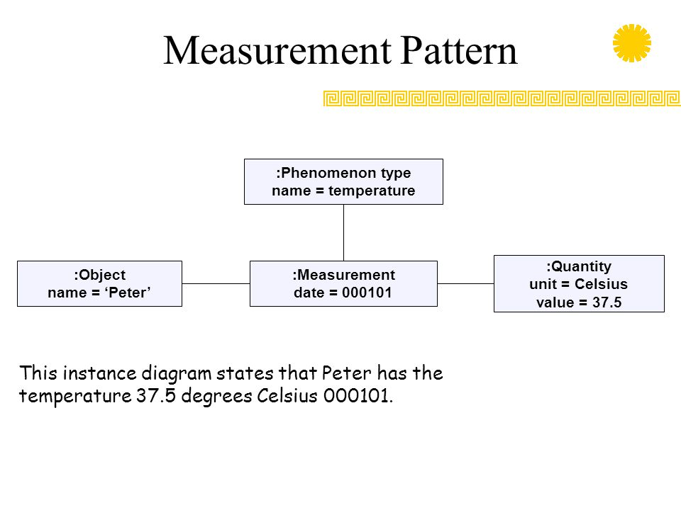 Measurement Pattern :Phenomenon type. name = temperature. :Quantity. unit = Celsius. value = 37.5.