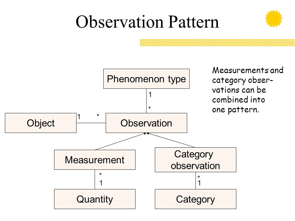 Observation Pattern Phenomenon type Object Observation Category