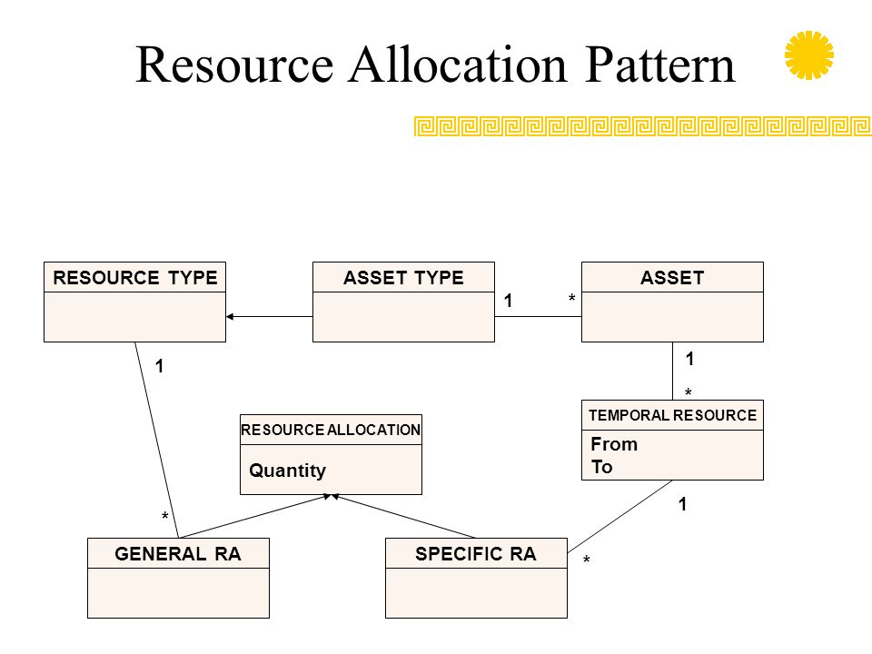 Resource Allocation Pattern