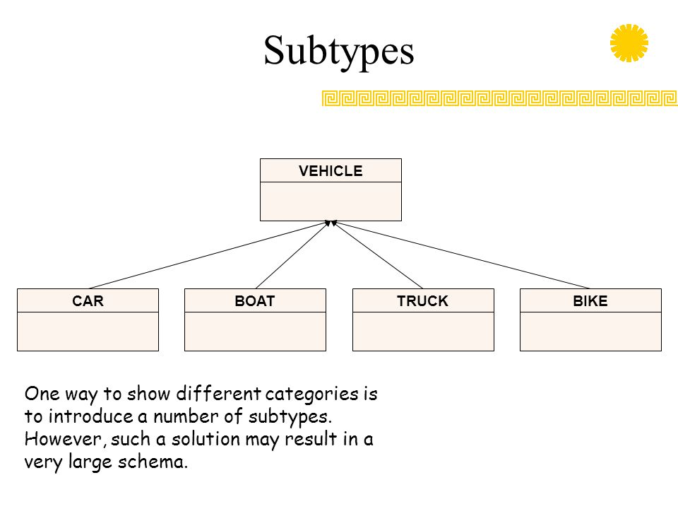 Subtypes VEHICLE. CAR. BOAT. TRUCK. BIKE.