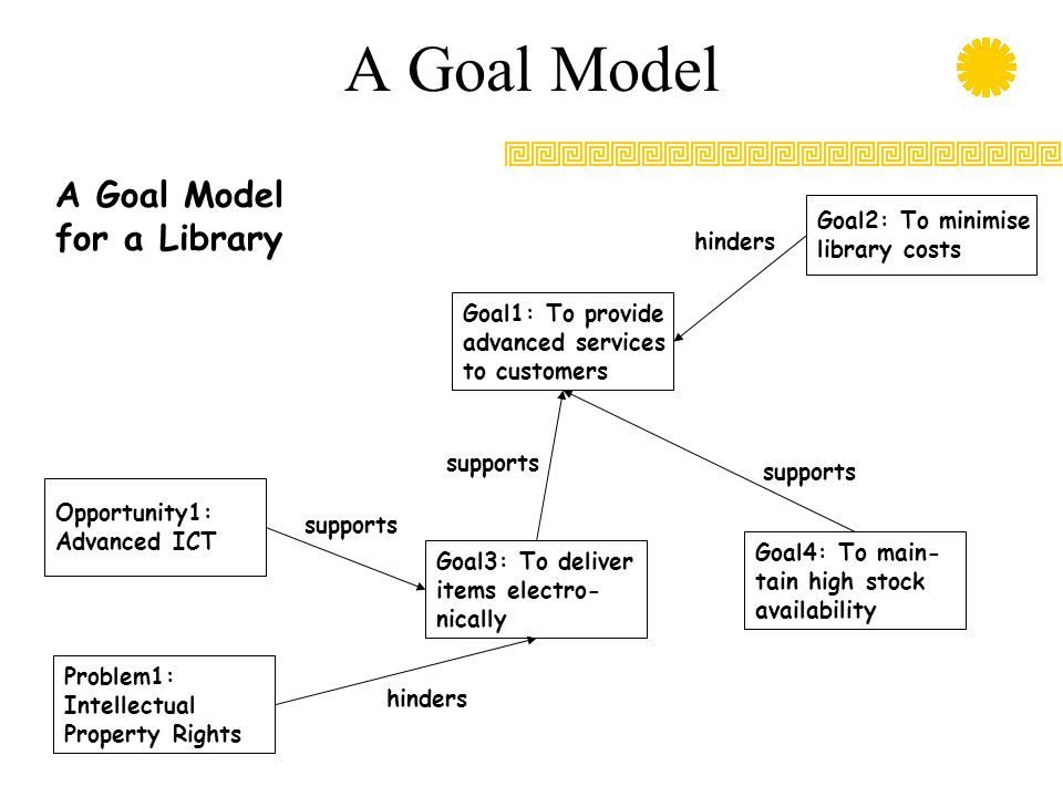 A Goal Model A Goal Model for a Library Goal2: To minimise