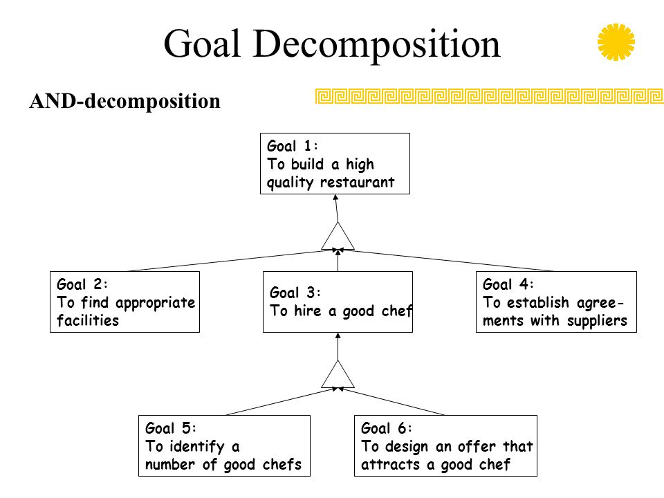 Goal Decomposition AND-decomposition Goal 1: To build a high