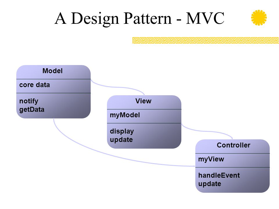 A Design Pattern - MVC Model core data notify getData View myModel