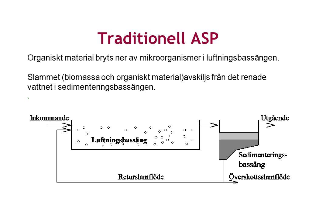 Traditionell ASP Organiskt material bryts ner av mikroorganismer i luftningsbassängen.