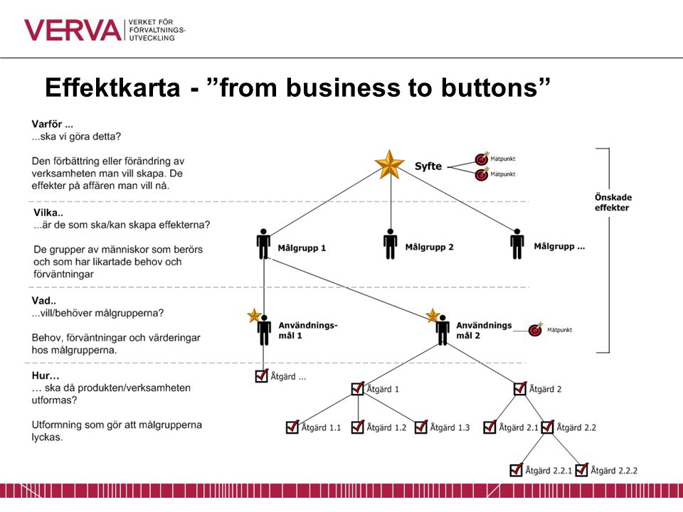 Effektkarta - from business to buttons