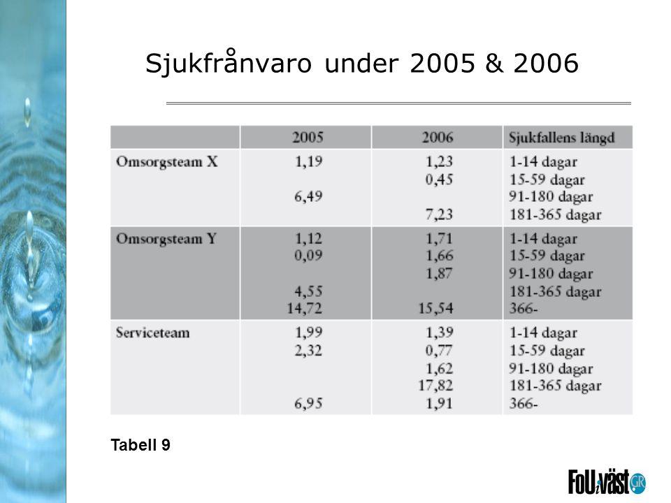 Sjukfrånvaro under 2005 & 2006 Tabell 9
