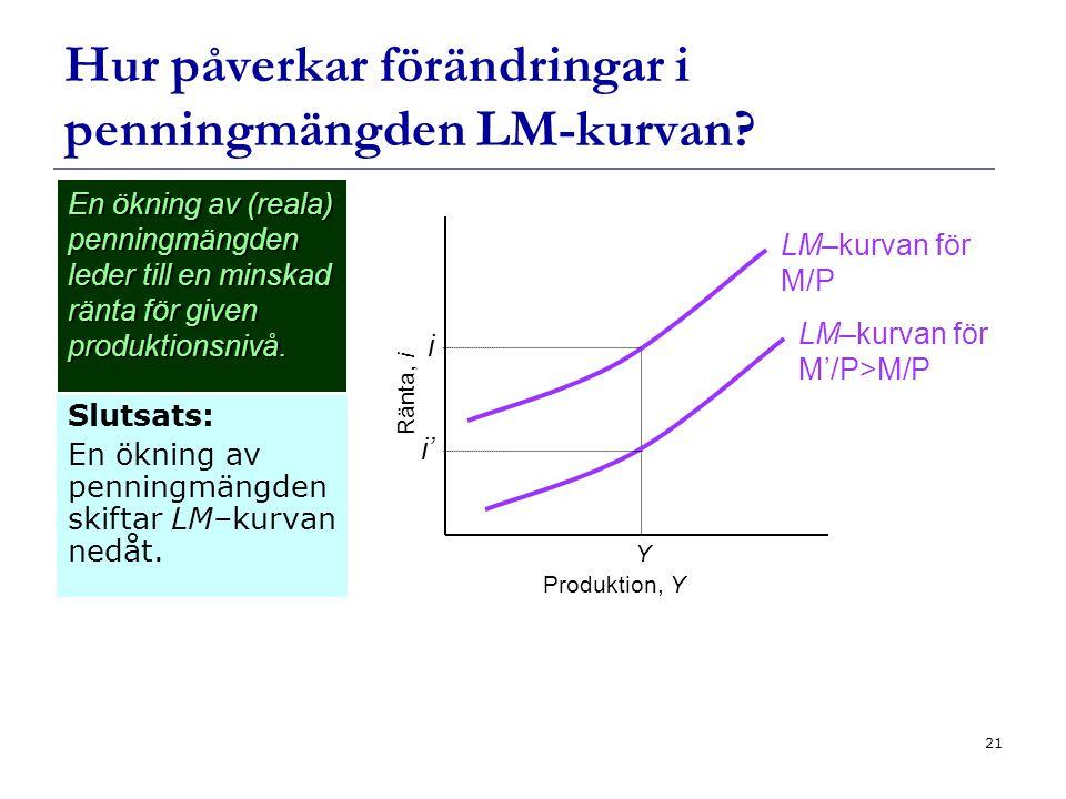 Hur påverkar förändringar i penningmängden LM-kurvan