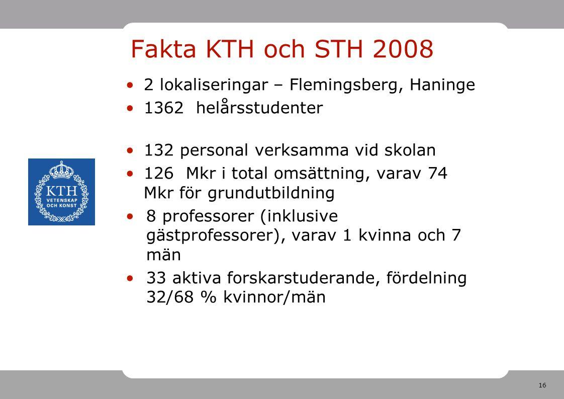 Fakta KTH och STH 2008 2 lokaliseringar – Flemingsberg, Haninge