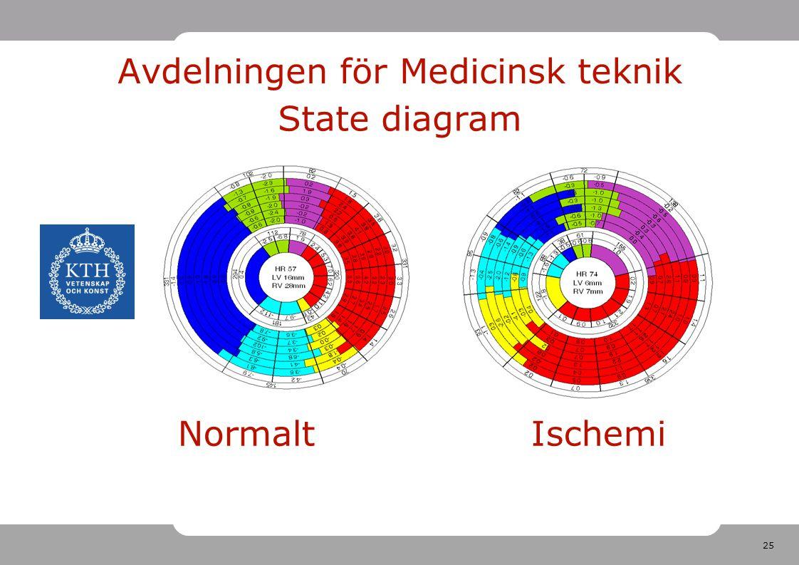 Avdelningen för Medicinsk teknik