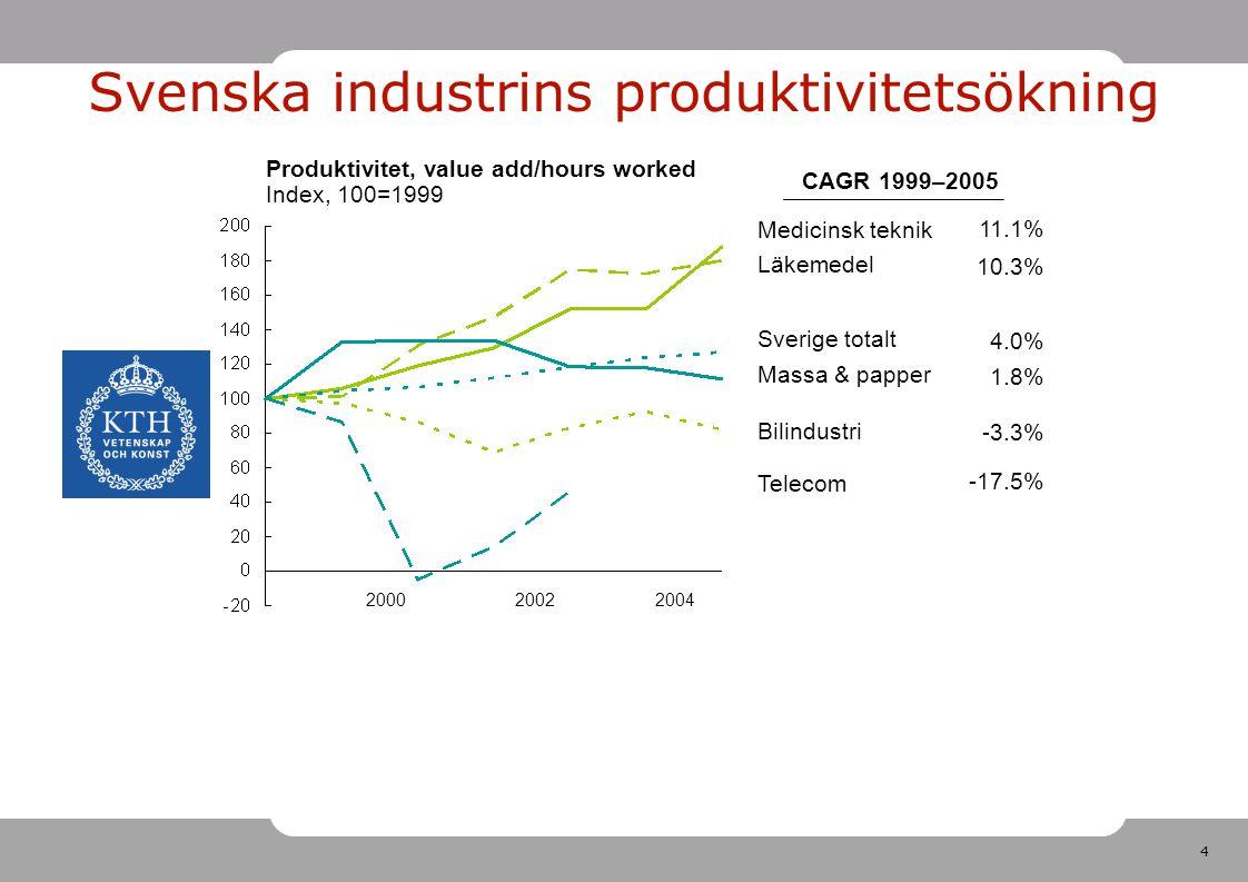 Svenska industrins produktivitetsökning
